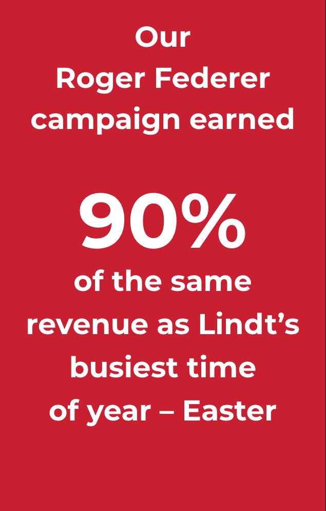 Lindt Digital Campaign Increases Revenue During Quieter Season