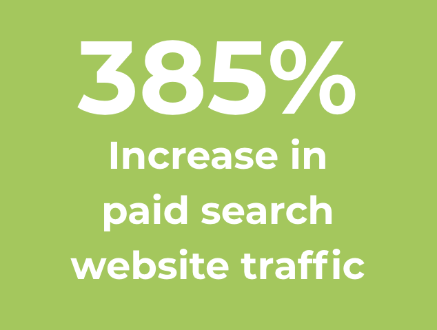 Smart Search Campaign Drives 175% Increase in Quality Leads