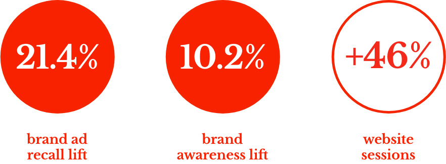 "13% calls uplift driven by Tyres & More's ""branding bursts"""